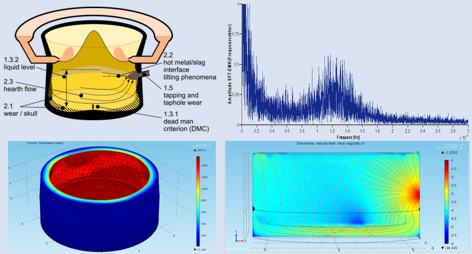 Modeling of liquid levels, dead man state, flow and refractory wear at the blast furnace