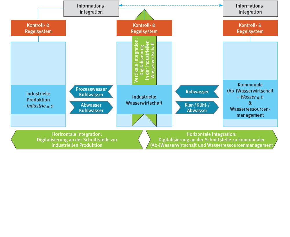 Schema Industriewasser 4.0