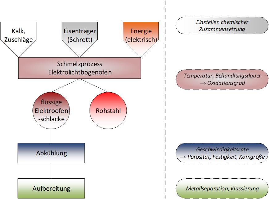 Einflussfaktoren für die Qualität von Elektroofenschlacken