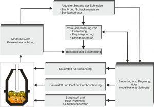 Modellbasierte Prozessführung