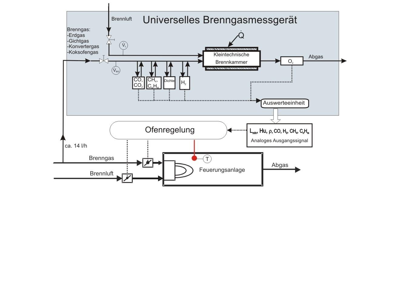 Schema Einsatz universelles Brenngasmessgerät