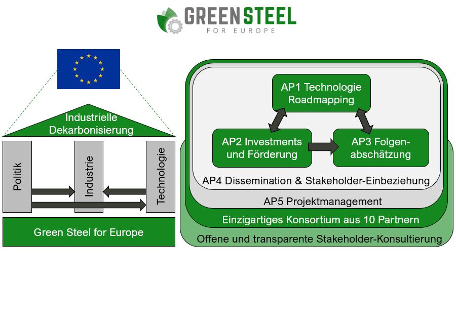 AP1 Technologie Roadmapping