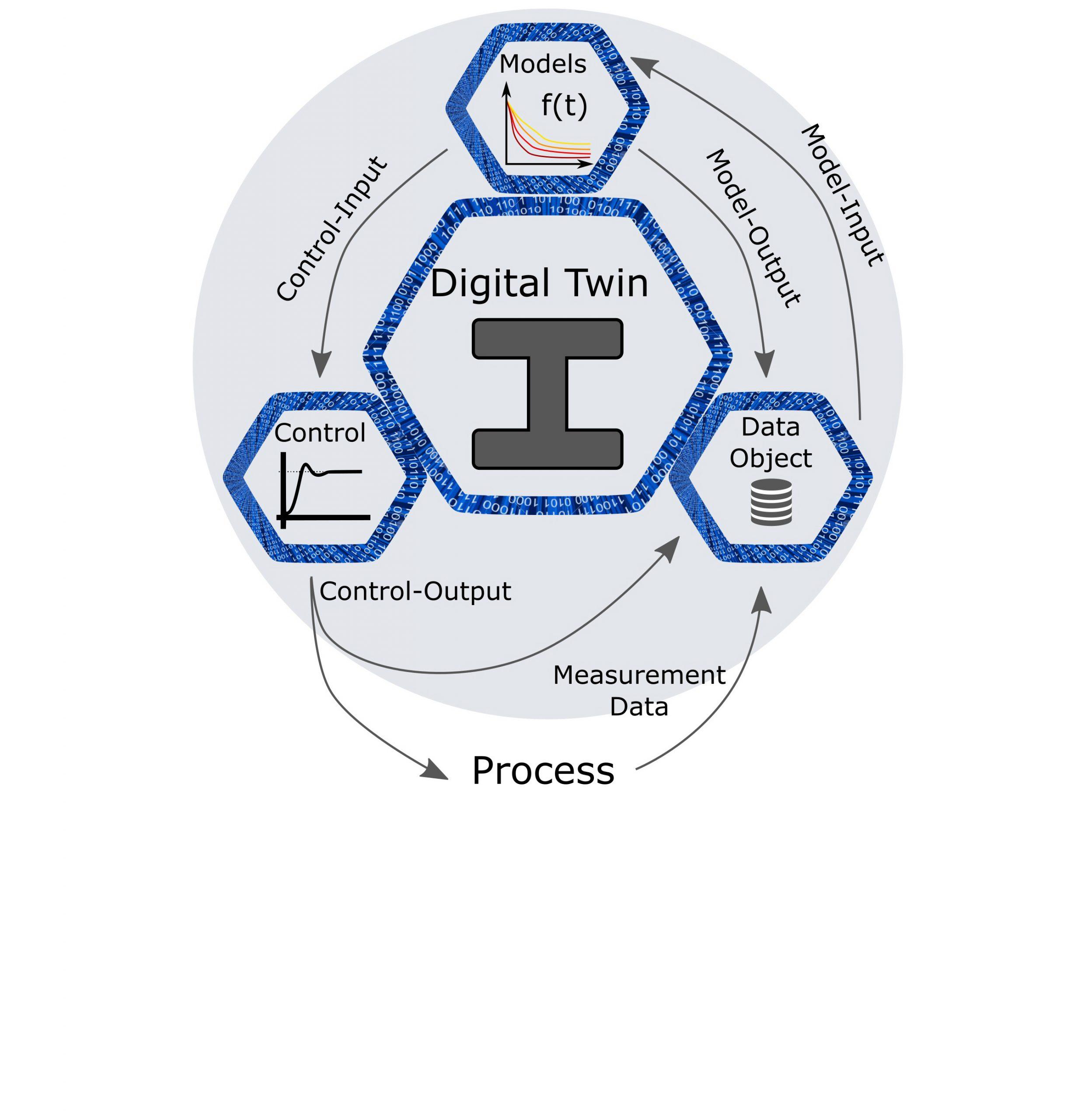 Schematische Darstellung eines digitalen Zwillings und seiner Funktionalitäten und internen Kommunikation