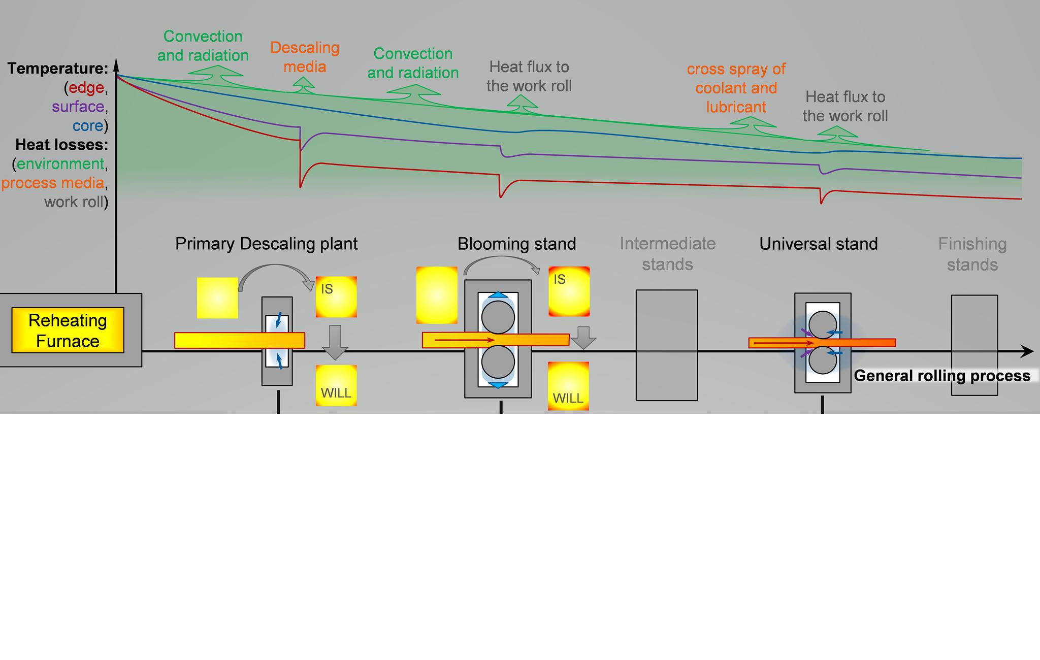 Hauptwärmeverluste entlang des Warmwalzprozesses von Langprodukten