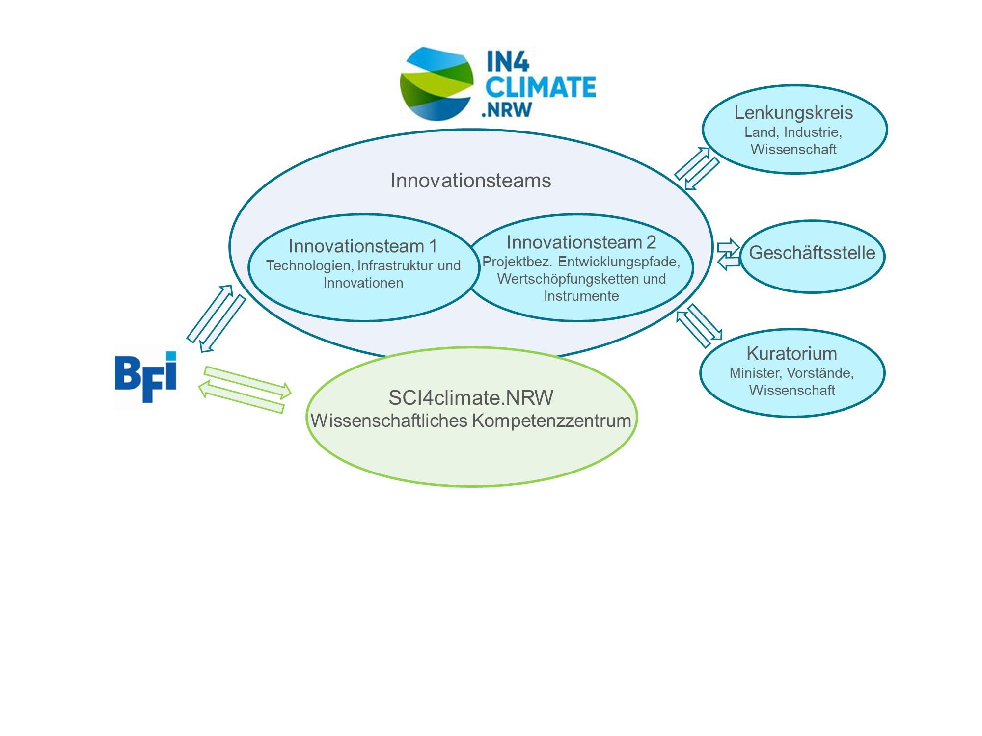 Schematische Darstellung der Mitarbeit des BFI in der Initiative IN4climate und dem Wissenschaftlichen Kompetenzzentrum