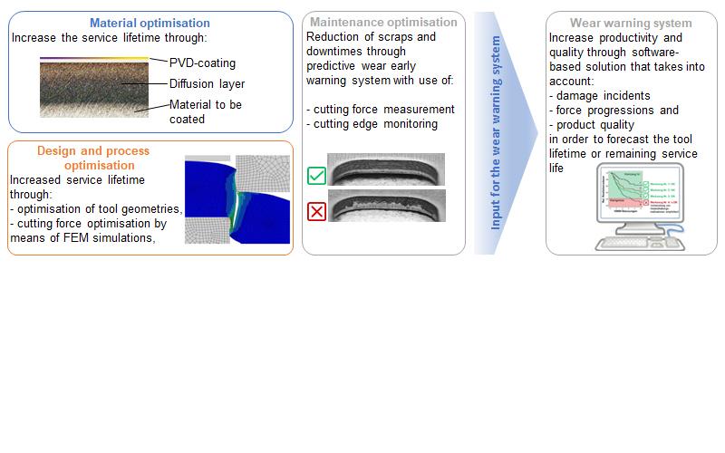 Mehrkomponenten-Lösung mit einer Strategie zur Verschleißvorhersage
