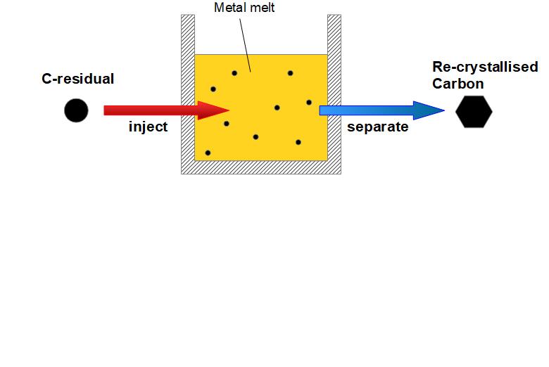 Verfahrenskonzept für die Kohlenstoff-Rekr