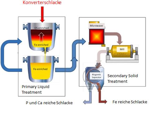 Slagreus - Wiederverwendung von Schlacken aus der integrierten Stahlerzeugung
