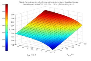 Adiabatic flame temperature in an top-gas combustion unit