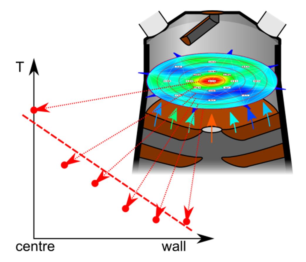 Akustische Gichtgas Temperaturmessung SOMA
