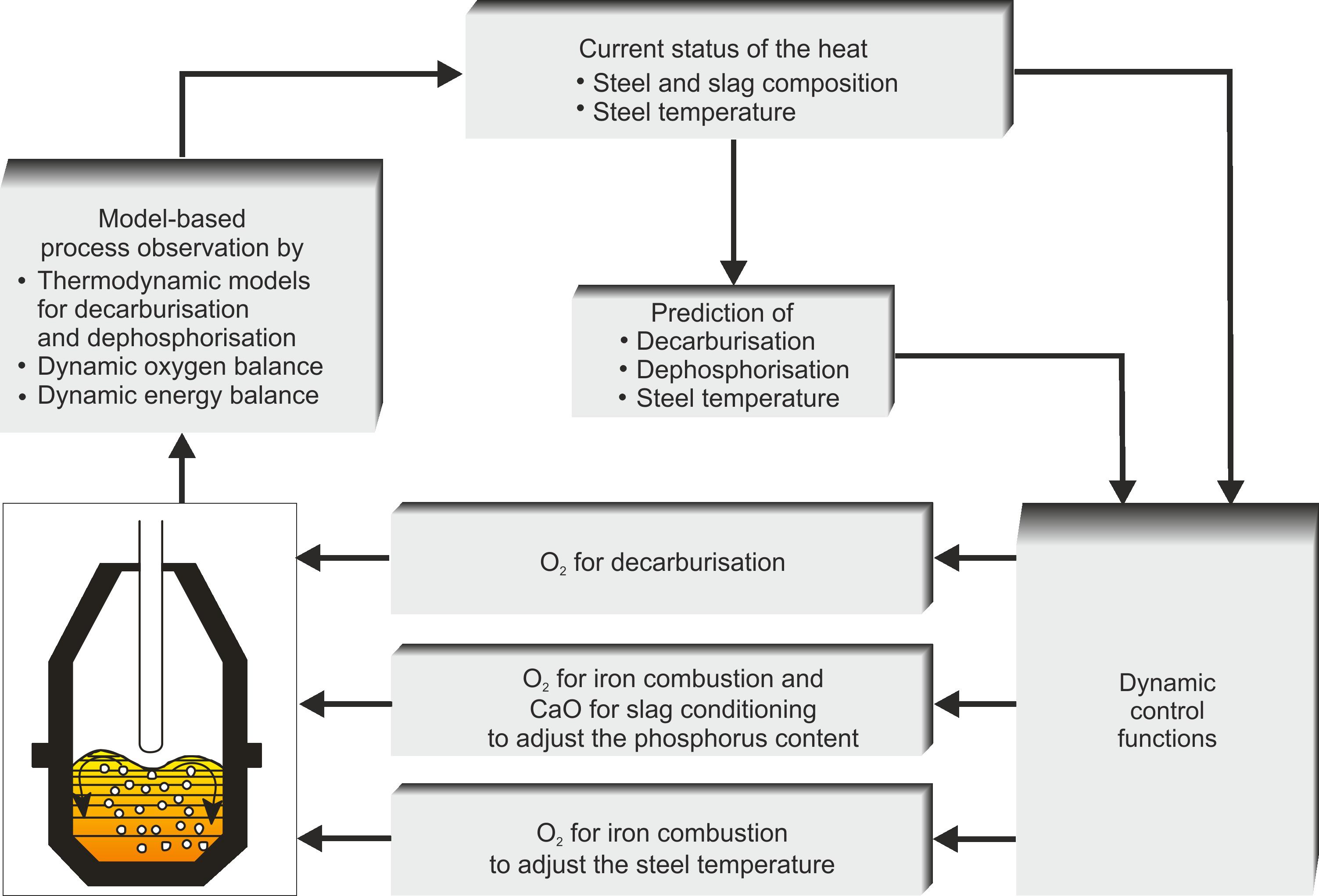 Model-based process management