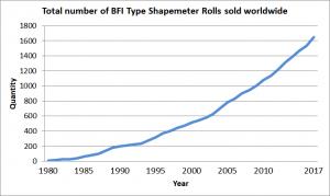 Figure 3:Total number of BFI flatness measuring rolls sold