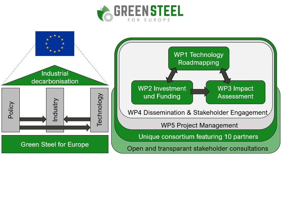 WP1 Technology Roadmapping