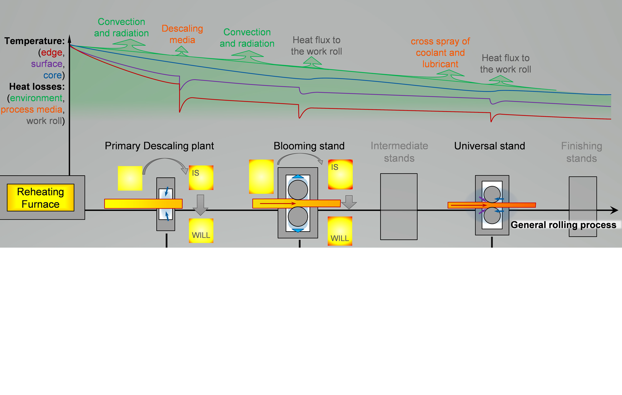 Main heat losses along the hot rolling process of long products