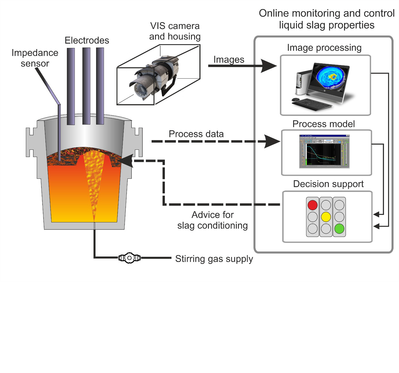 Schematic illustration of online monitoring and control system