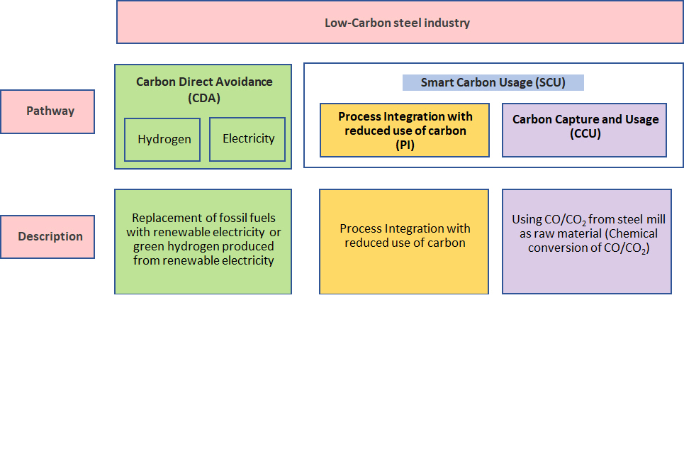 3 main pathways for implementation of a Low-Carbon steel industry in future