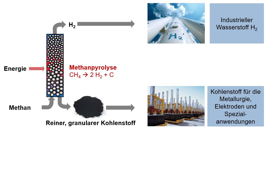 Me²H2-Methane pyrolysis