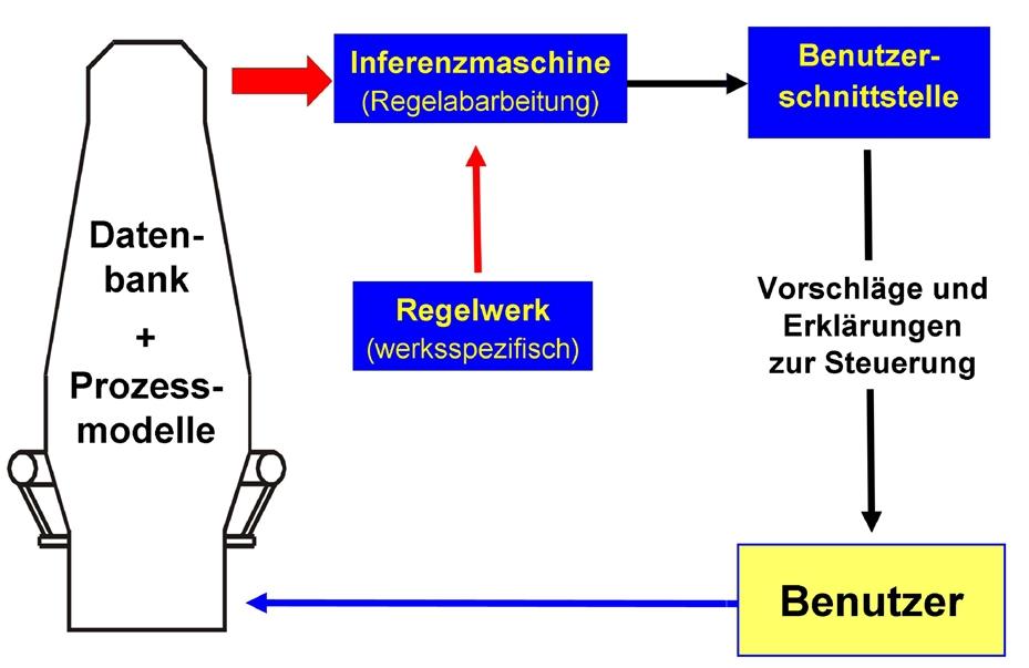 Regelbasiertes System zur Prozessführung am Hochofen